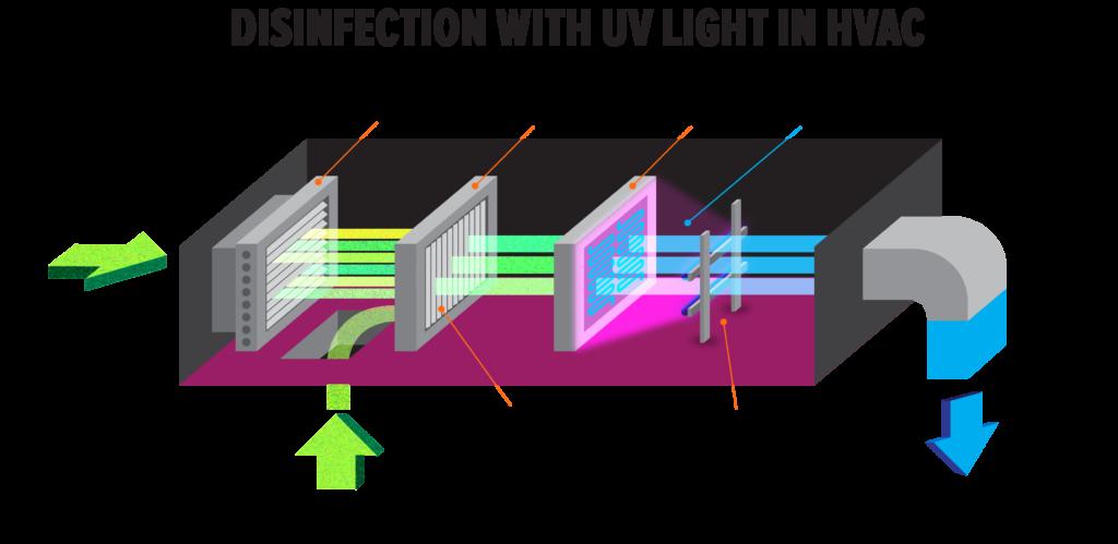 HVAC UV Light disinfection